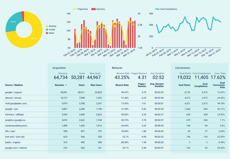 Screenshot of web analytics dashboard.