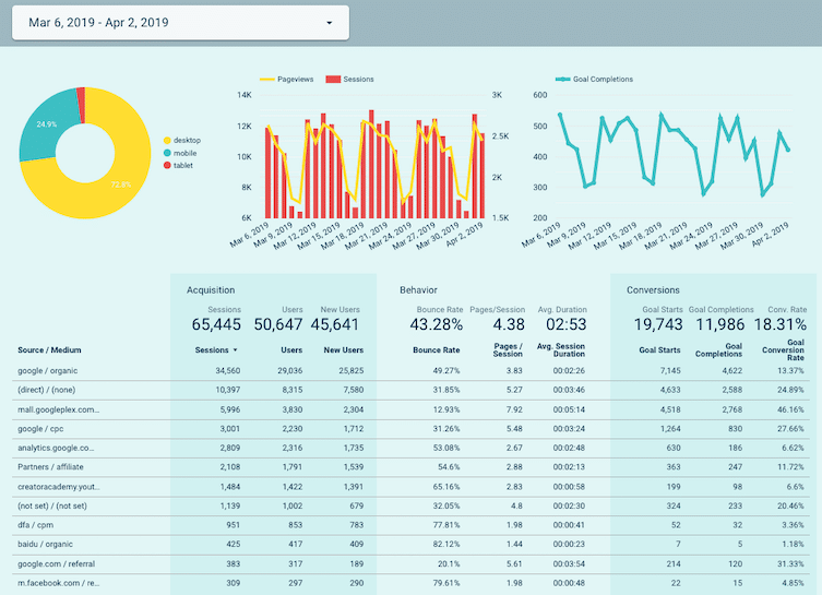 Custom dashboard made with Google Data Studio